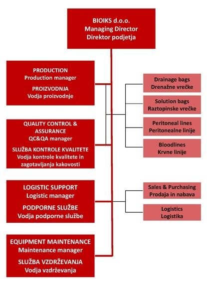 struktura podjetja tekst